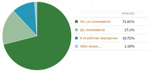 оплата сверхурочных в Казахстане