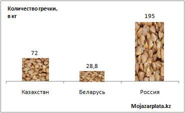 Сколько килограммов гречки можно купить на среднюю пенсию в Казахстане, России и Беларуси