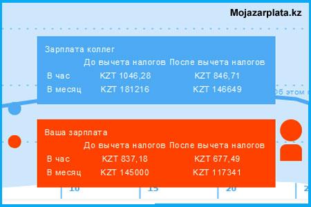Сравнение зарплат в Зарплатном калькуляторе Казахстана