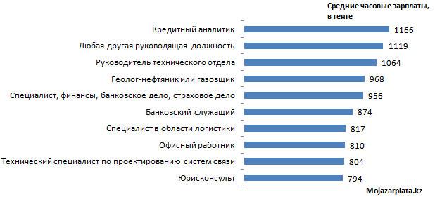 График 1. ТОП-10 самых высокооплачиваемых профессий